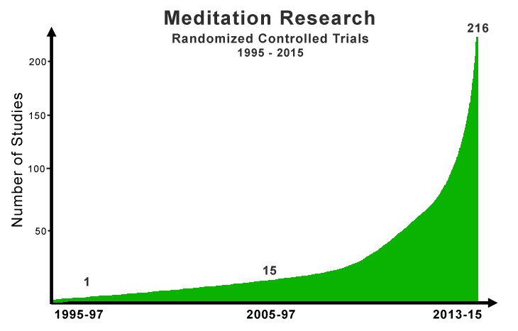 meditation research studies