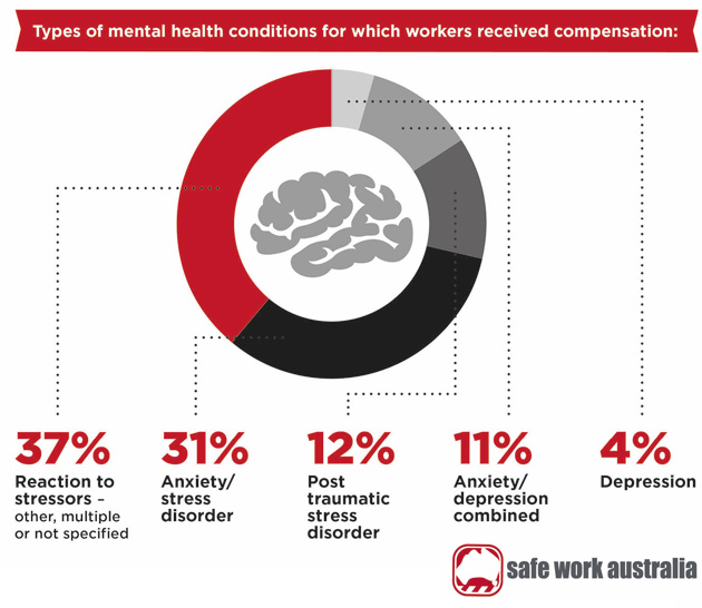 mental health awareness training for employees melbourne sydney